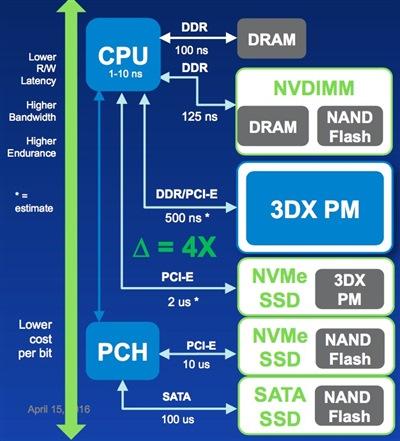 Standard memory hierarchy plus 3DX