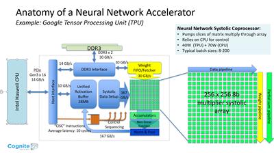 TPU Processor Architecture