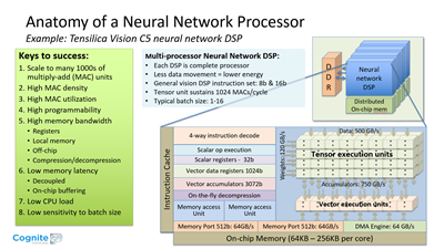 Tensilica Vision C5 Neural Network DSP Architecture