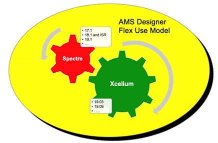AMSD Use Model