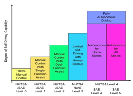 Levels of self-driving automation