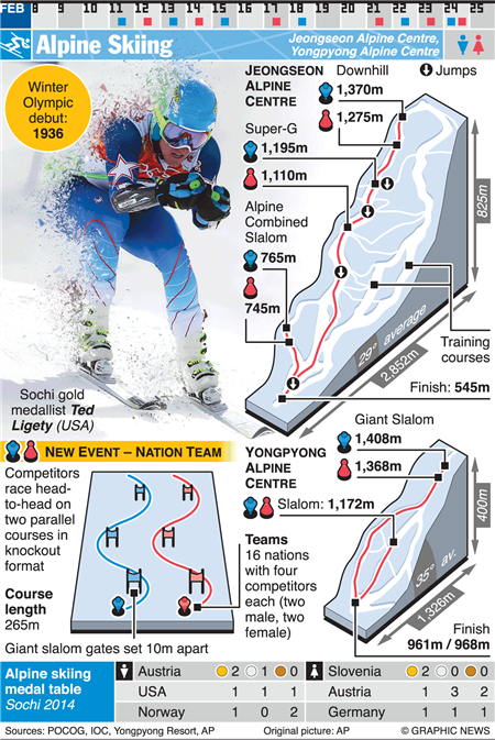 olympic downhill