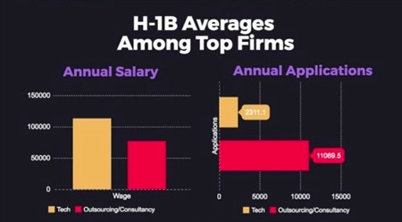 h-1b visa salary and applications