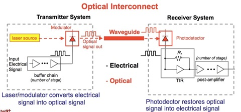 optical interconnect