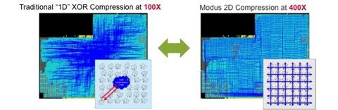Modus 2D Compression