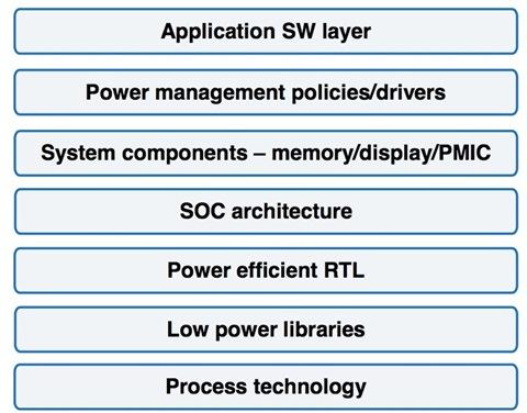Semiconductor Architecture