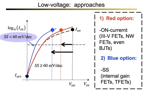 low-voltage approaches