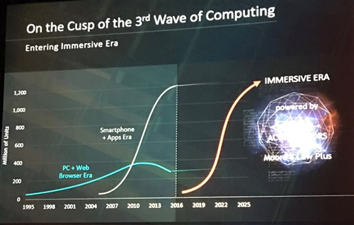 Slide: 3rd Wave of Computing