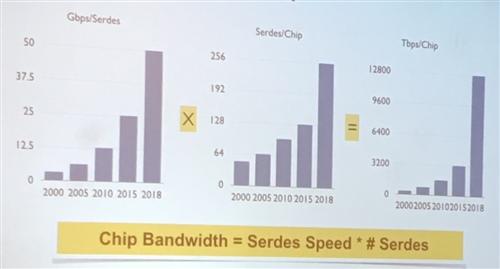 chip bandwidth