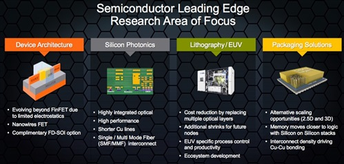Slide: Semiconductor leading edge