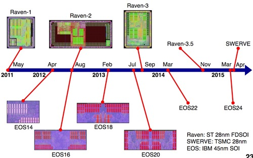 Taped-out RISC-V chips