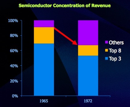 Semiconductor Concentration of Revenue