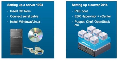 Setting up a server: 1994 vs 2014