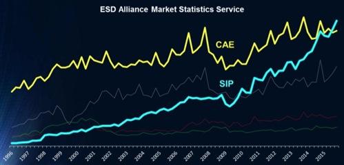 ip and cae revenue