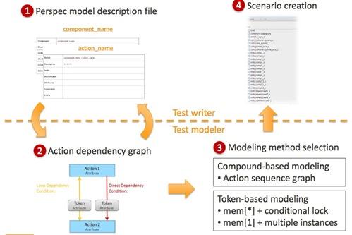 mediatek perspec modeling