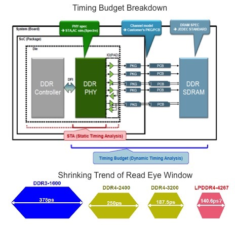 Cdnlive emea memories are made of this breakfast bytes cadence even if we are not memory designers we have seen those cute eye diagrams well the eyes are getting smaller ddr3 1600 had 375ps ccuart Image collections