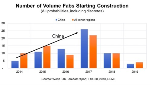 volume of fabs starting construction
