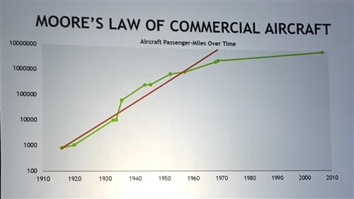 Keynote: NVIDIA Moore's Law