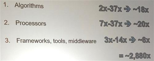 multiply performance factors