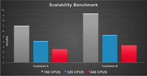 pegasus scalability