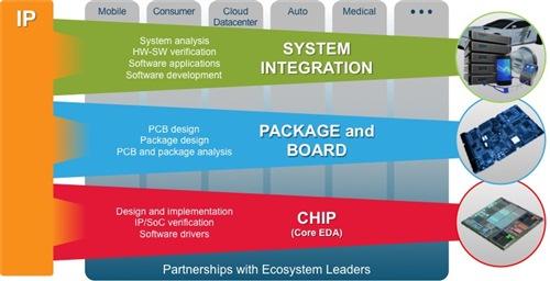 System Design Enablement