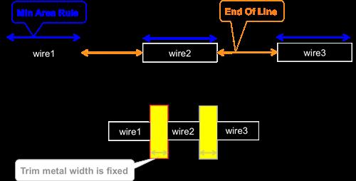 n7 trim aware routing