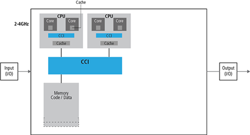 Cache Coherency Interconnect (CCI)