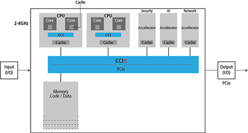 CCIX and PCIe work together