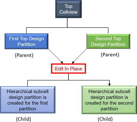 Concurrent EIP of Hierarchical Subcell