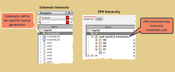 Screenshot displaying the schematic and CPH hierarchies, highlighting the mismatch in the schematic cell intended to be used and the one actually being used.