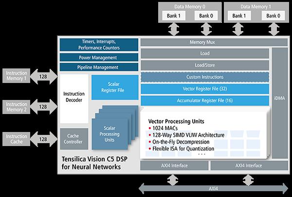 Tensilica Vision C5 DSP Block Diagram
