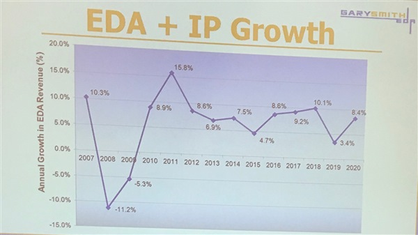 eda market growth chart
