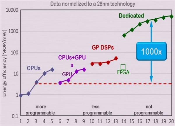 programmable versus dedicated