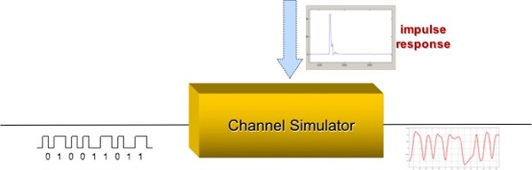channel simulation