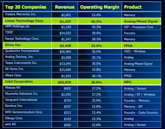Top 20 semiconductor companies by operating margin