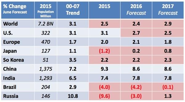 Consumer spending trends