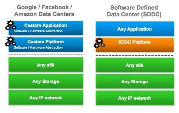 Mega-scale data centers vs software-defined data centers