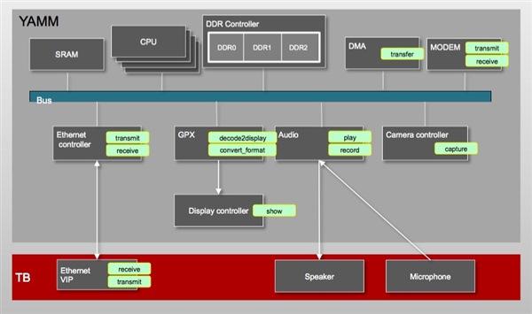 Perspec System Verifier