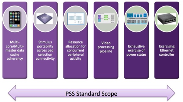 pss area of applicability