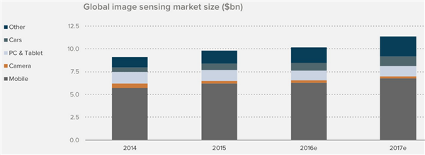 Bar chart showing the global image sensing market size in billions of dollars