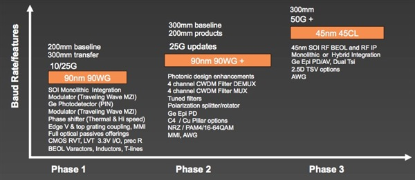 gf silicon photonics roadmap