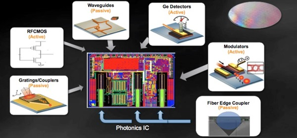 gf silicon photonics