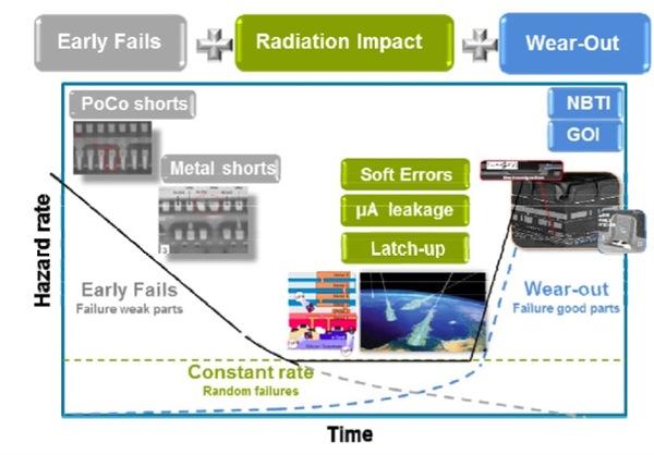 bathtub reliability diagram