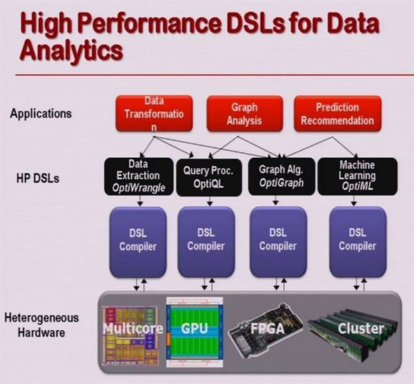 high performance dsls