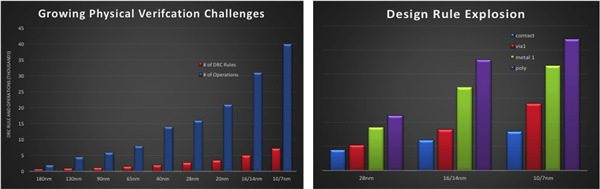 drc complexity increase