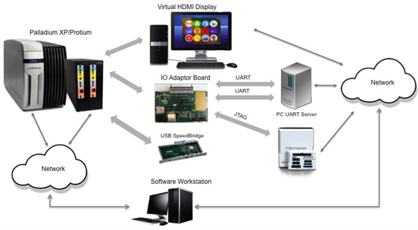 palladium and protium for software development