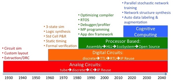 cognitive computing and moore's law
