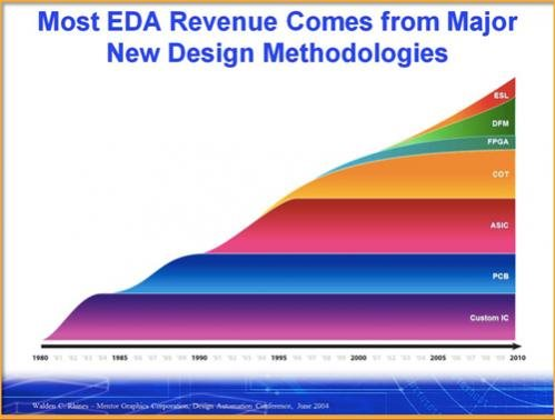 eda revenue growth new products