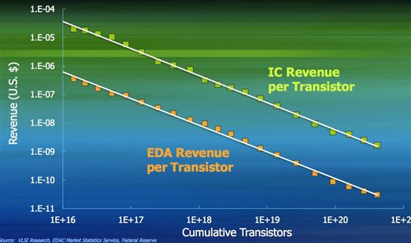 learning curve transistor and eda