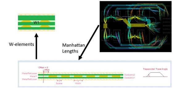 floorplan, floor planning, Manhattan lengths